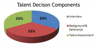 Talent Decision Components