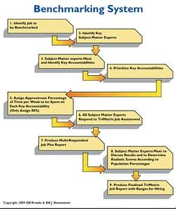 Job Benchmarking Flow Chart